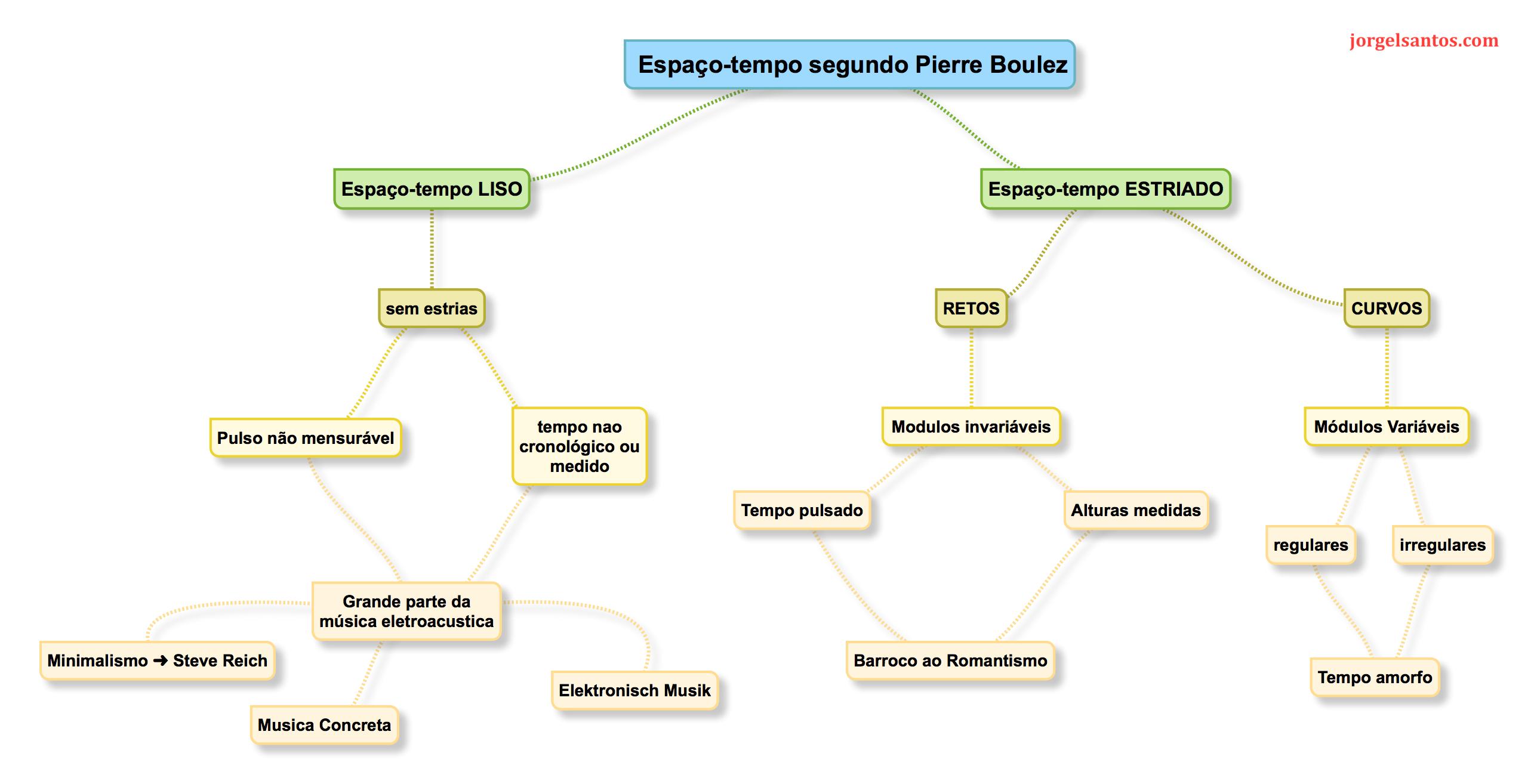 Espaço-tempo segundo Pierre Boulez